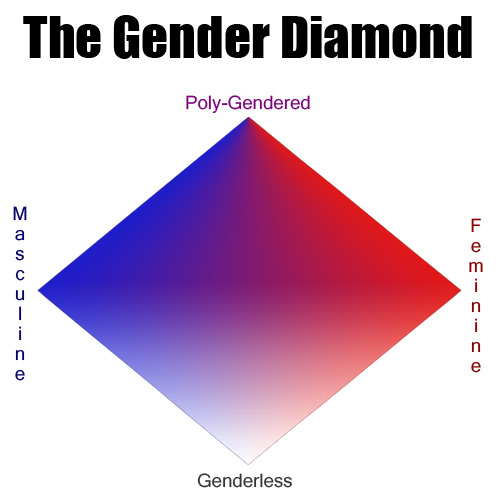 gender diamond